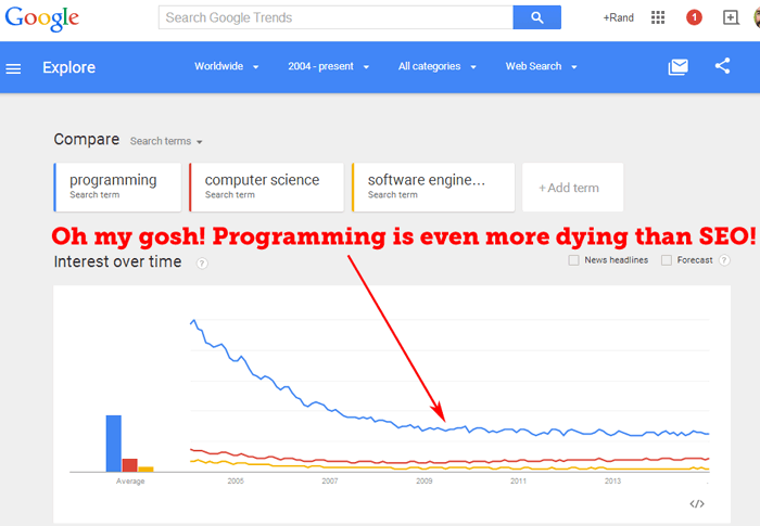 programming-dying-ggtrends-1
